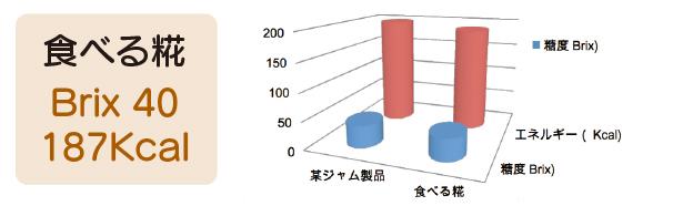 食べる糀グラフ